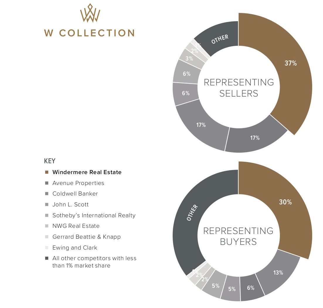 W Collection_2017 Market Share Graph $3M+ by Transactions 3